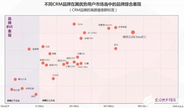 2021中国CRM数字化全景实践研究报告,神州云...