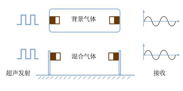 高壓功率放大器在超聲波氣體檢測中的應用