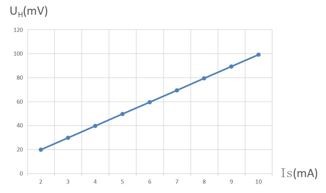 数字源表在霍尔效应测试中的应用