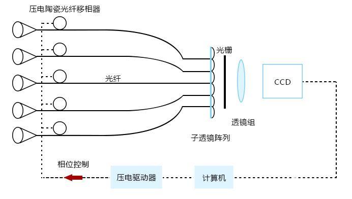基于压电陶瓷光纤相位调制器的自适应光学综合孔径成像遥感器系统