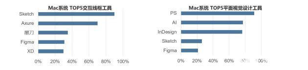 UI设计新秀figma,将会取代sketch的地位吗?