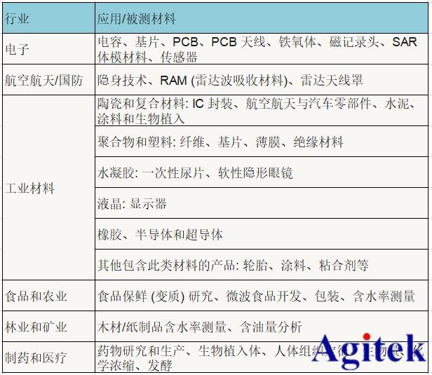 利用矢量网络分析仪测量材料介电常数