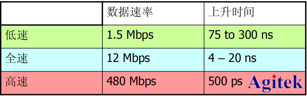 泰克示波器在USB2.0一致性测试的应用