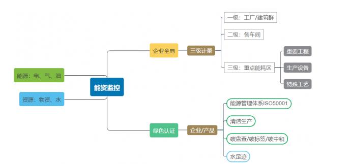 """爱快联合""""绿曜""""进驻能资监控领域,为智慧工厂发展积蓄势能"""