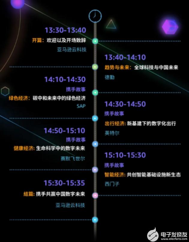 7月21日13:30-15:35——2021亞馬遜云科技中國峰會·跨國企業專場