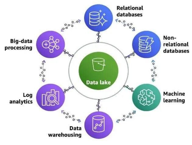 """亞馬遜云科技提出""""智能湖倉""""方案,有力解決數據移動困難問題"""