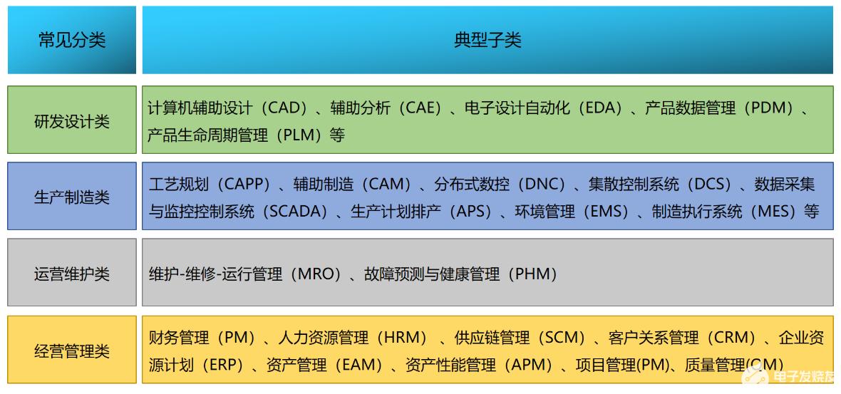 安世亚太:工业软件分类的一种新方法