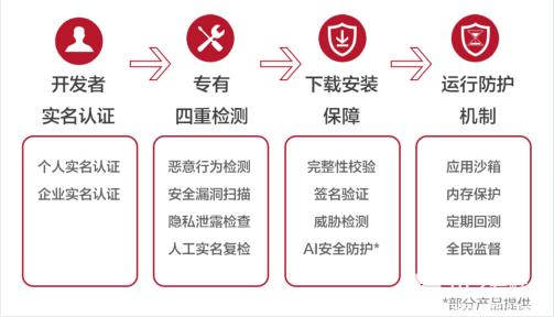 华为应用市场构筑全方位安全保障体系,守护用户个人信息安全