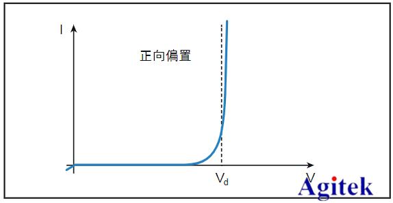 吉時利電源在高功率LED測試中的應用