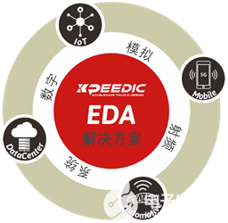 芯和半導體發布基于微軟Azure的EDA云平臺