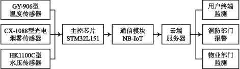基于NB-IoT的智慧消防系统设计