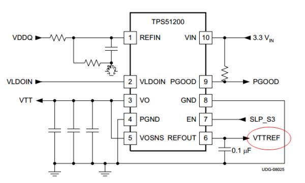 DDR电源设计,什么是拉电流什么是灌电流?
