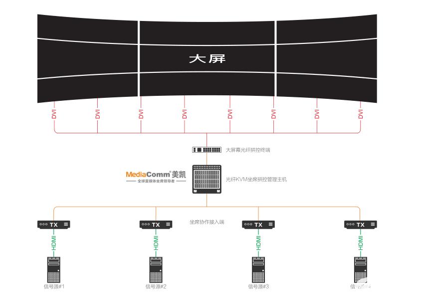 为什么说大屏幕光纤拼控终端平台是第三代拼接处理器