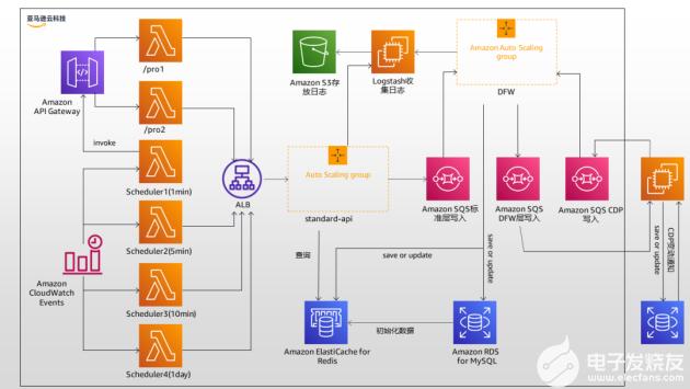 亞馬遜云科技助力齊心集團產品與服務重構