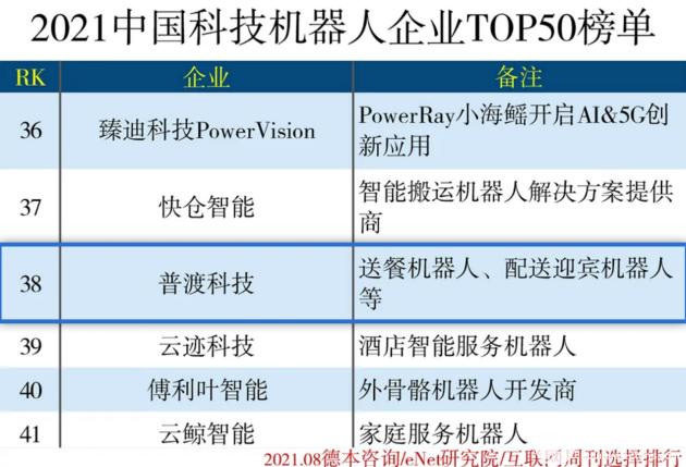 """再获荣誉!普渡科技入选""""2021中国科技机器人企业50强""""榜单"""