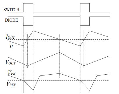 2-1:连续模式波形