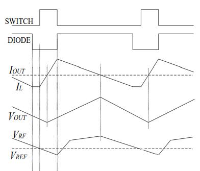 2-4:断续模式波形