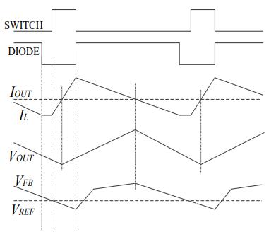 2-2:断续模式波形