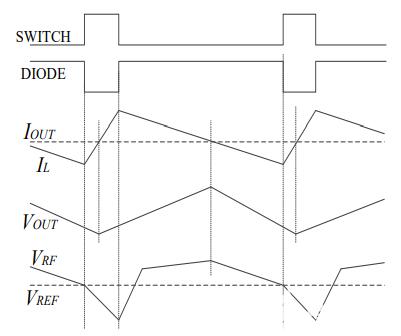 2-3:连续模式波形