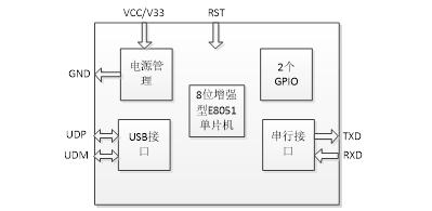 支持Billboard功能的免驅USB轉串口芯片-LDR2001
