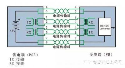 什么是POE?用于供电设备(PSE)的PoE方案DH2184 Demo板分析