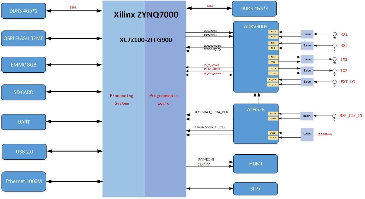 基于Xilinx XC7Z100+ADRV9009的双收双发无线电射频板卡