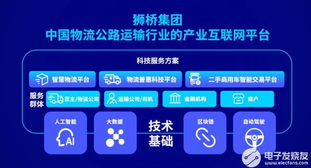 狮桥智慧物流全方面服务行业触达供应链各个环节