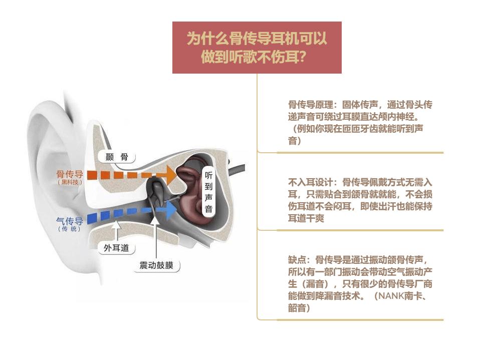 戴耳机的危害有哪些?为什么都说骨传导耳机是对耳朵影响最???
