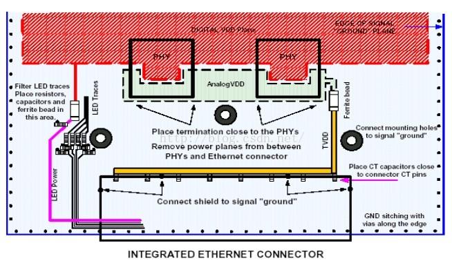 以太网EMC接口电路设计及PCB设计