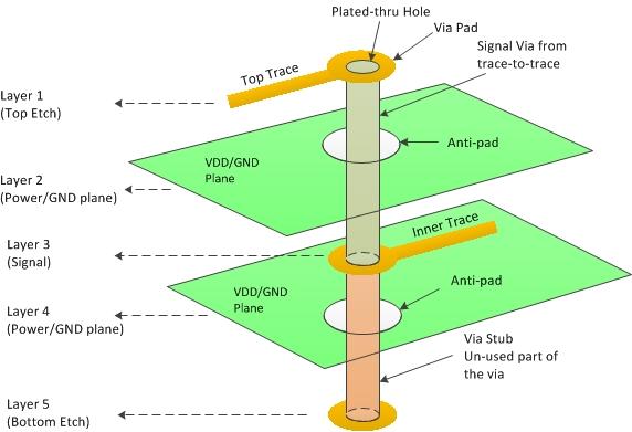 PCB Layout 设计流程
