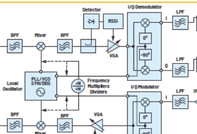 解读多种特性和性能指标来表征RF信号链