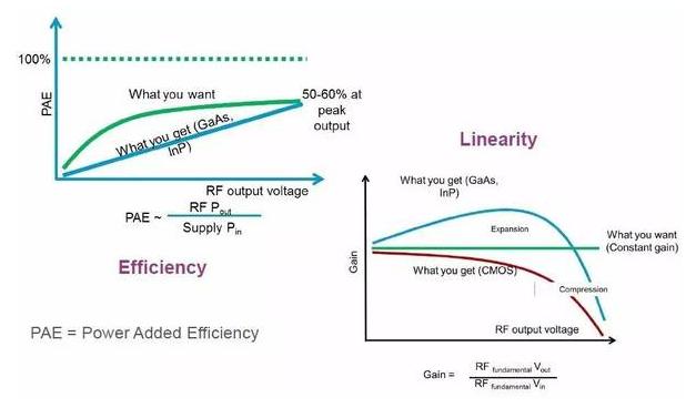 射频功率放大器(RF PA)基本概念 电路组成和射频PA的线性化技术