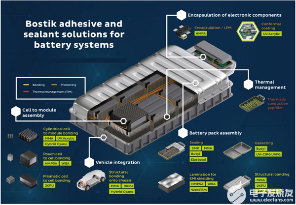 Bostik 电池智能胶粘剂解决方案