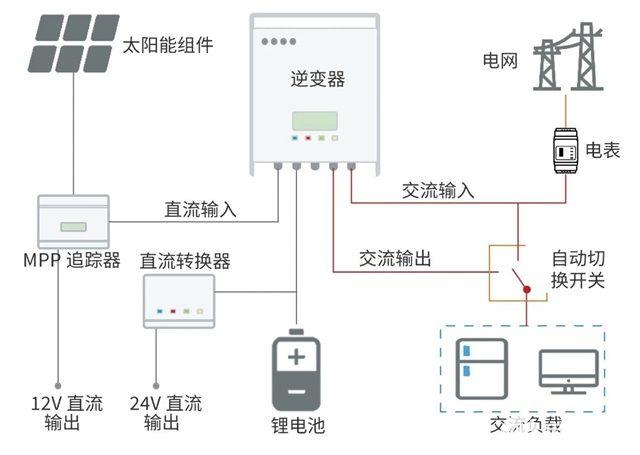光伏储能直流供电系统介绍 直流供电 未来可期