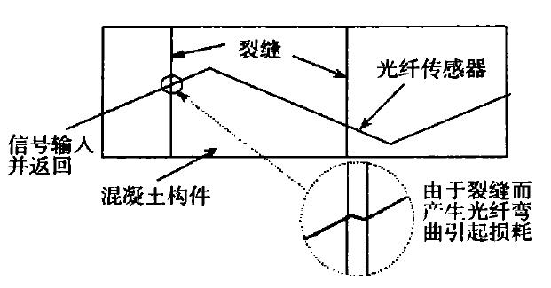 Aigtek功率放大器在光纤裂缝传感器中的应用