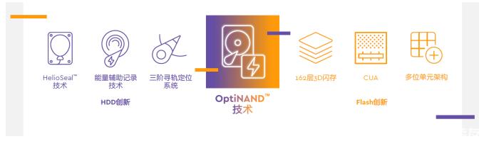 西部数据OptiNAND 技术重塑磁盘架构,全面强化硬盘能力