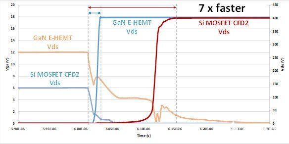 關斷時的成本充電時間比較。