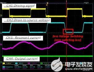 當 Vin=400V、Vout=19V、Io=5A Po=95W、Fs=623kHz(50% 負載)時,所提出的高功率密度 GaN HEMT LLC 轉換器的關鍵實驗波形。