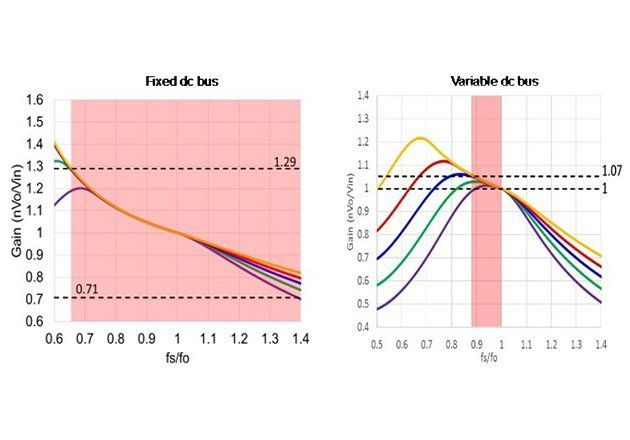 固定直流母線和可變直流母線 CLLLC 的增益曲線