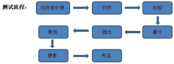 微切片技术在PCB和SMT行业的应用