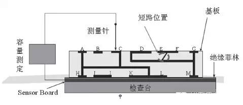 电容测试法在PCB电性能测试中的应用研究
