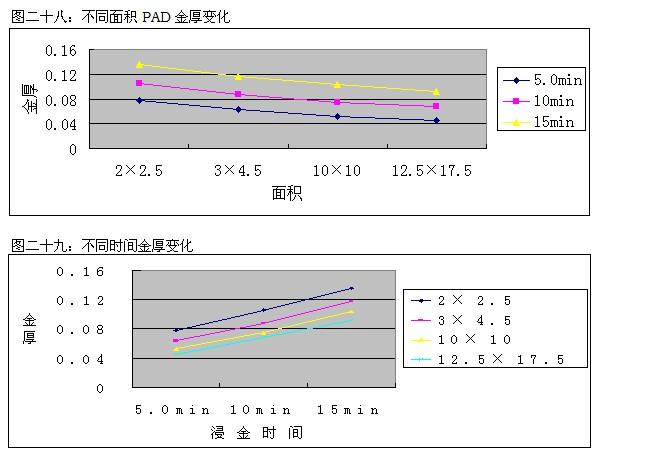镍腐蚀改善PCB检测实验说明