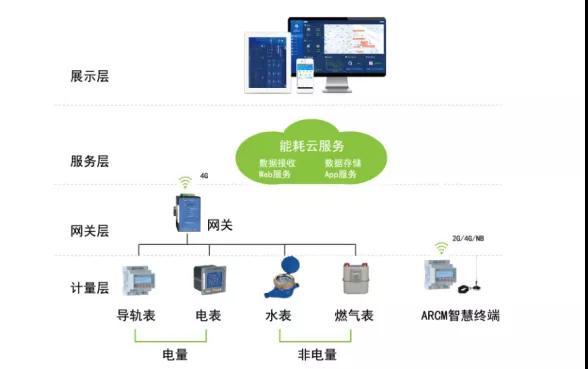 能耗监控系统在大型公共建筑的发展与应用