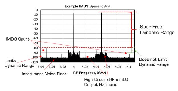 射频系统设计面临的一个关键问题:混频器线性度分析