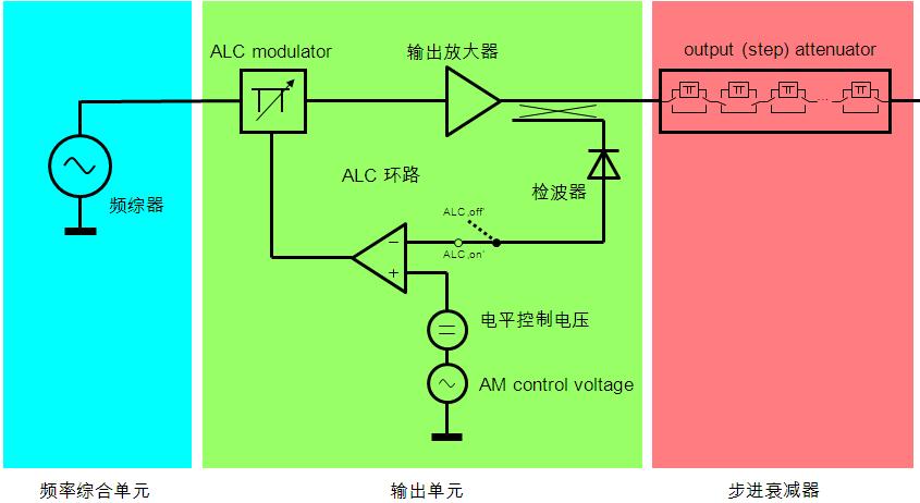 模拟和矢量信号源进阶技巧 提高射频信号源输出信号的质量
