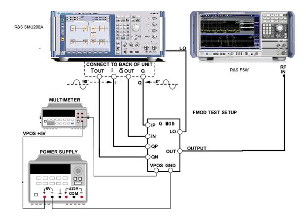 IQ正交调制器介绍和测试