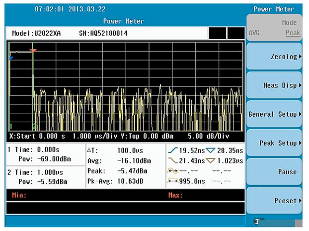 功率计与频谱仪测试方法比较分析 从连续波(CW)、multi-tone、调制信号(32QAM)和脉冲信号测量对比