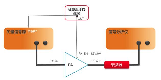 802.11ax(Wi-Fi 6)技术如何测试?802.11ax关键技术分析