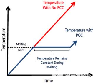 导热材料在电动车锂电池部件中的散热应用
