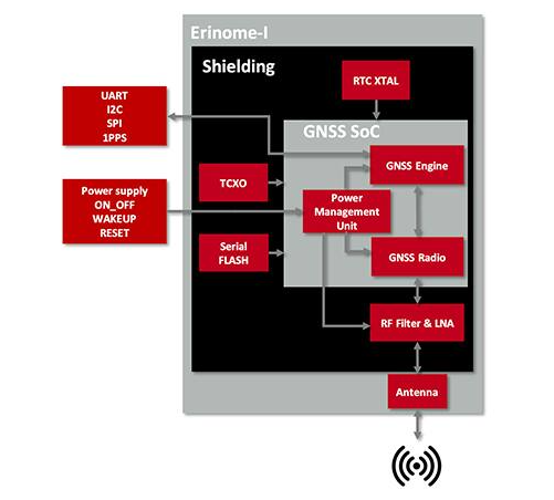 如何快速实现定位的多星座GNSS模块,其原理是怎样的